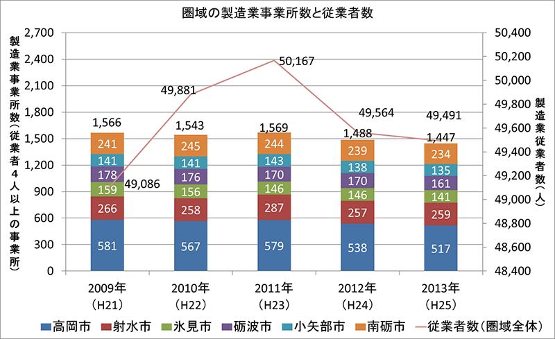 グラフ:圏域の製造業事業所数と従業者数
