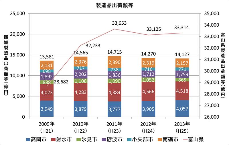グラフ:製造品出荷額等