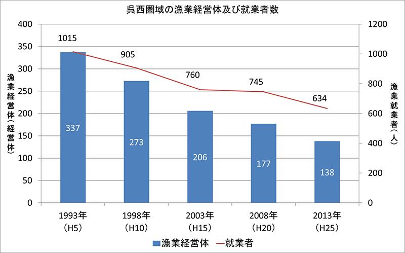 グラフ:圏域の漁業経営体及び就業者数