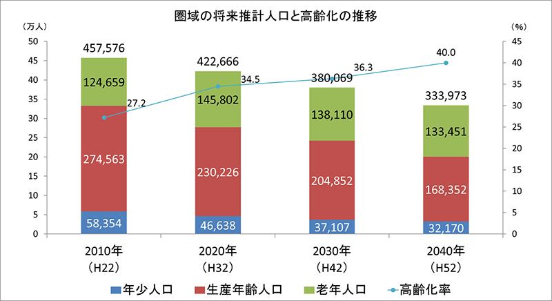グラフ:圏域の将来推計人口と高齢化の推移