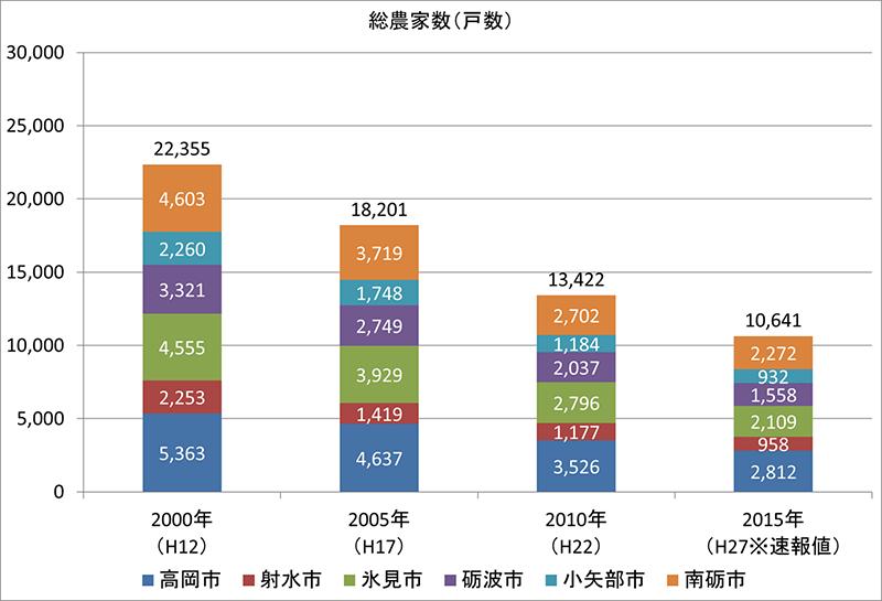 グラフ:総農家数(戸数)