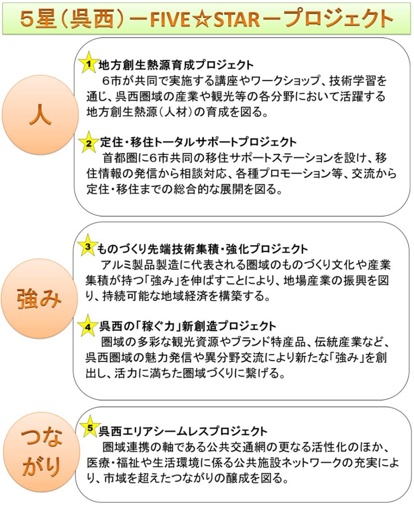 5星(呉西)ーFIVE☆STARープロジェクト