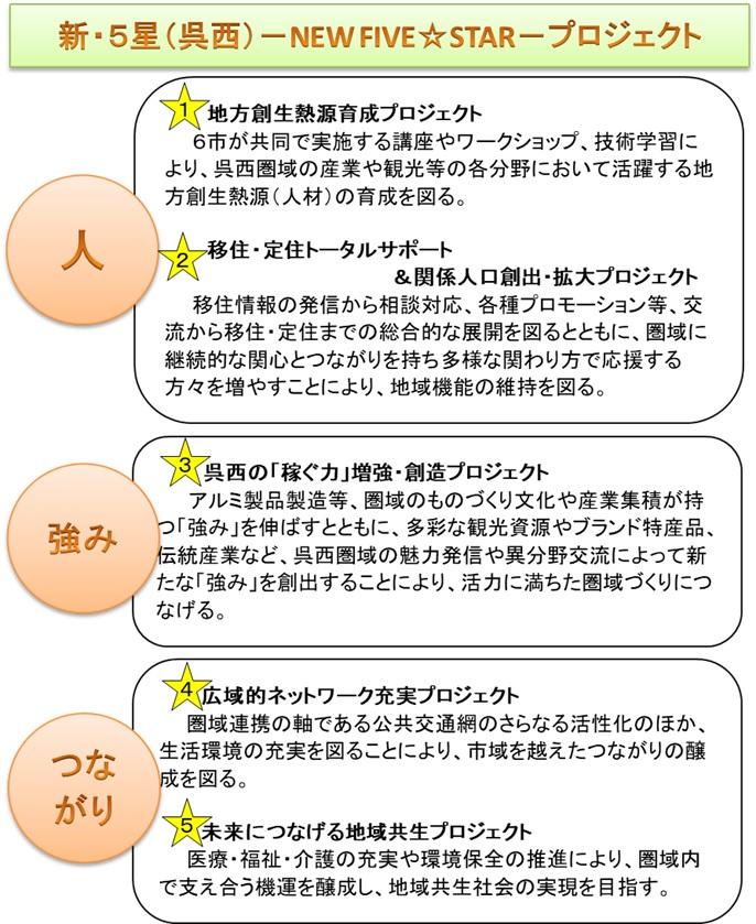 新・5星(呉西)ーFIVE☆STARープロジェクト